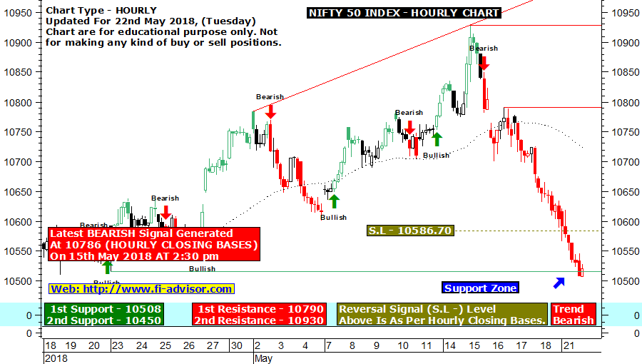 Nifty live intraday technical chart updated for 22nd May 2018