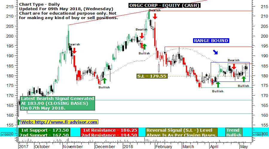 ONGC Technical Chart Updated for 09th May 2018.
