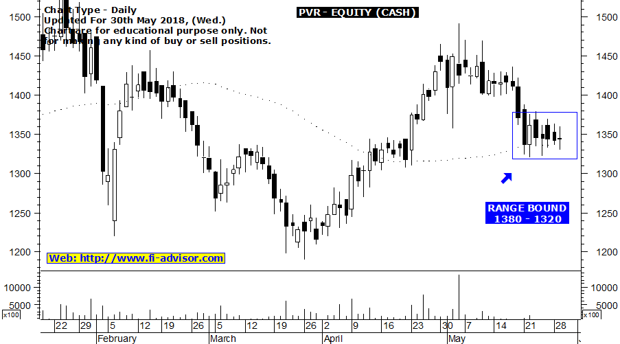 PVR free technical chart updated for 30th May 2018
