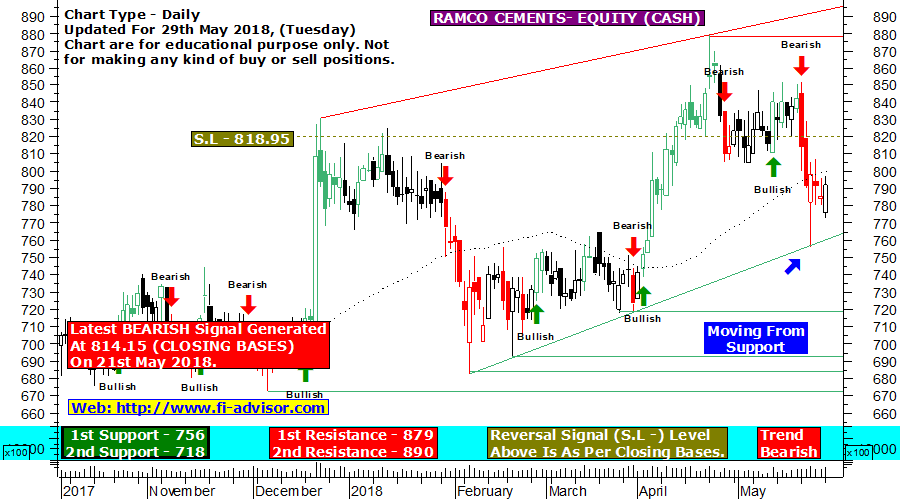 Ramco Cements technical chart updated for 29th May 2018