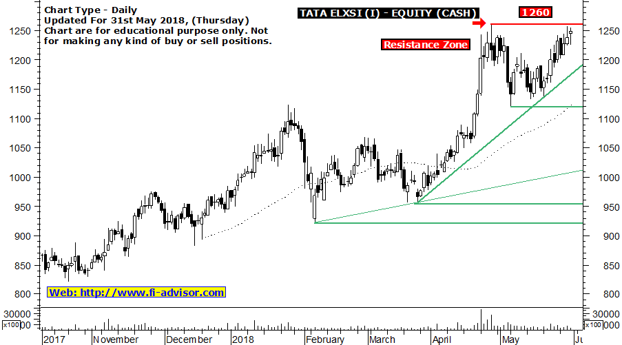 TATA Elxsi technical chart updated for 31st May 2018