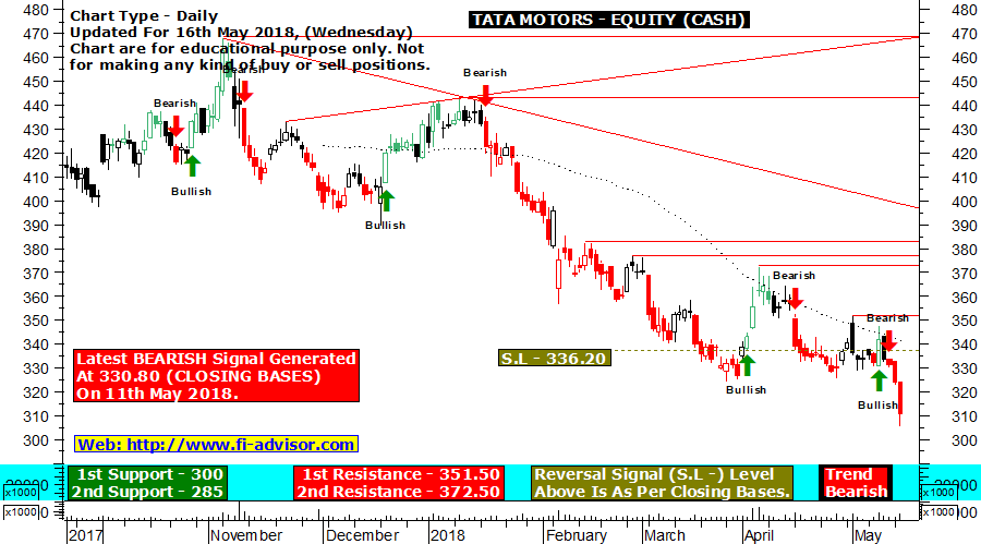 TATA Motors technical chart updated for 16th May 2018