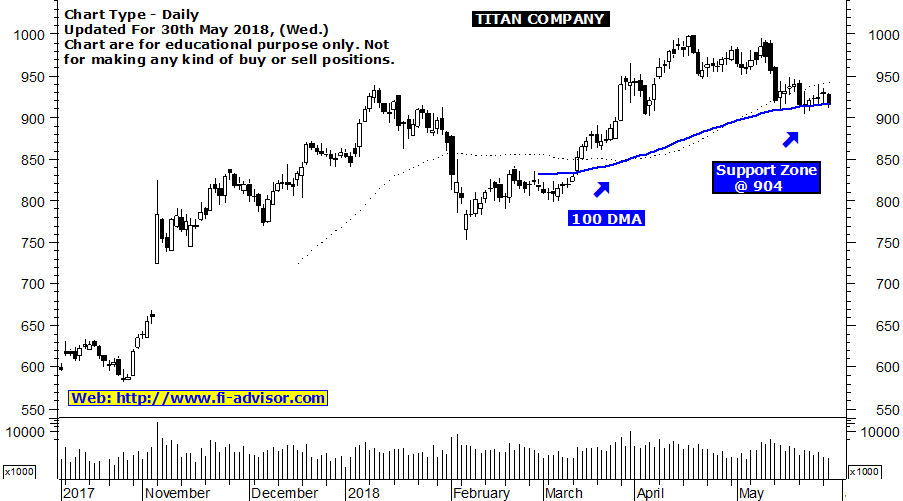 Titan technical chart updated for 30th May 2018