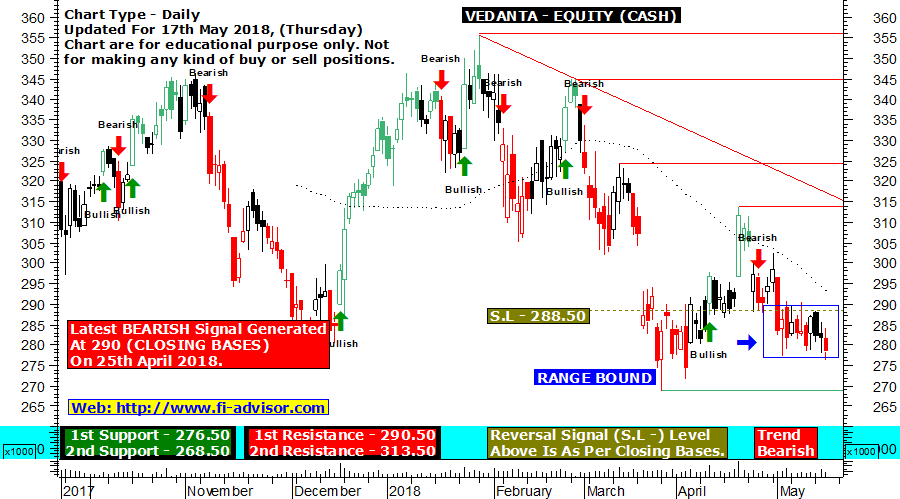 Vedanta technical chart updated for 17th May 2018