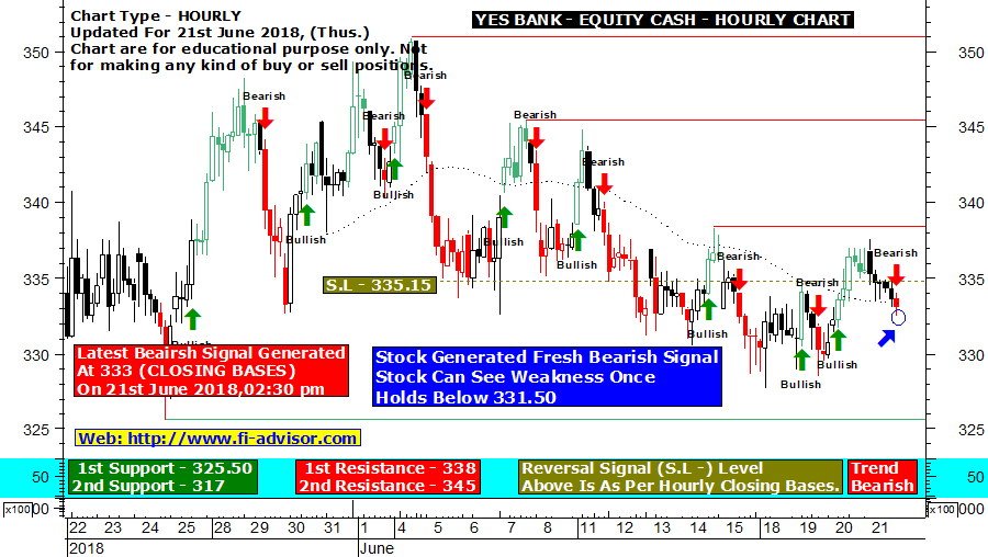 Yes Bank With Auto Buy Sell Trend Signals Intraday Tips