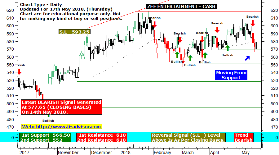 Zee technical chart updated for 17th May 2018