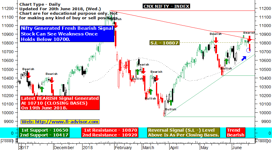CNX Nifty Index chart