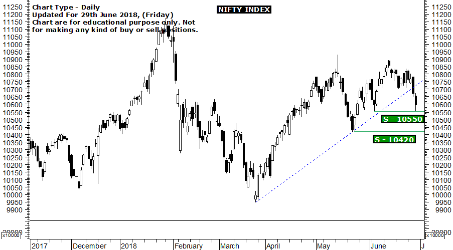 Nifty index technical analysis