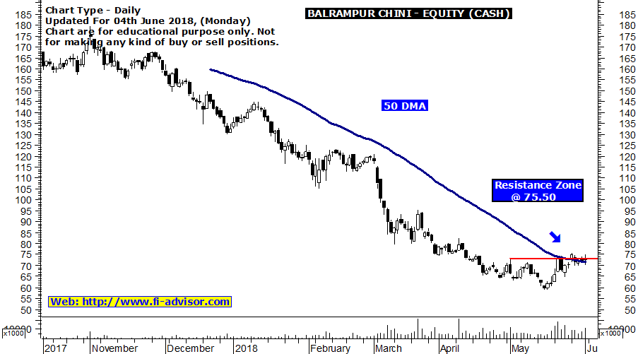 Balrampur Chini free technical charts of Indian stocks updated for 04th June 2018