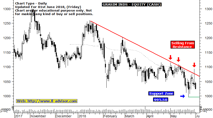 Grasim Industries free technical chart updated for 01st June 2018
