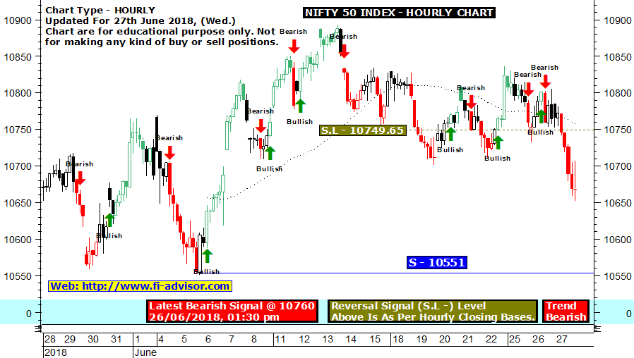 Nifty live buy sell signals chart