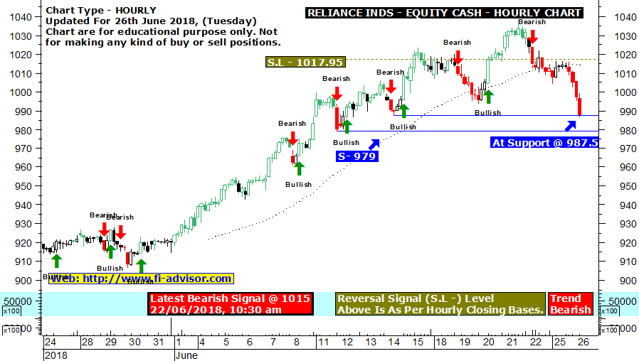 Reliance Industries live buy sell signals chart