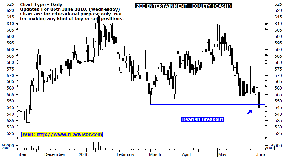 Zee Entertainment technical chart updated 06th June 2018