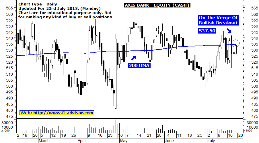 AXIS Bank Free Share Market Tips : Stock finding 200 DMA ...