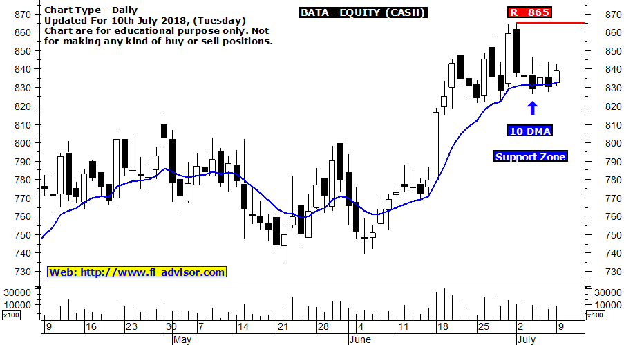 bata stock tips updated for 10-07-2018