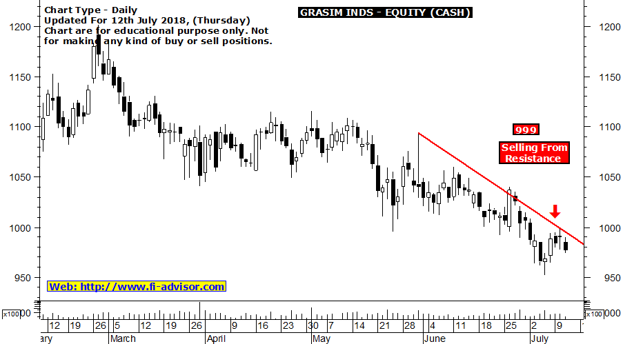 grasim stock tips tomorrow updated for 12-07-2018