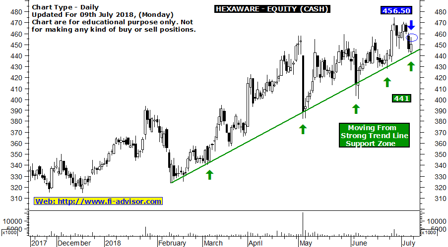 hexaware stock tips updated for 09-07-2018