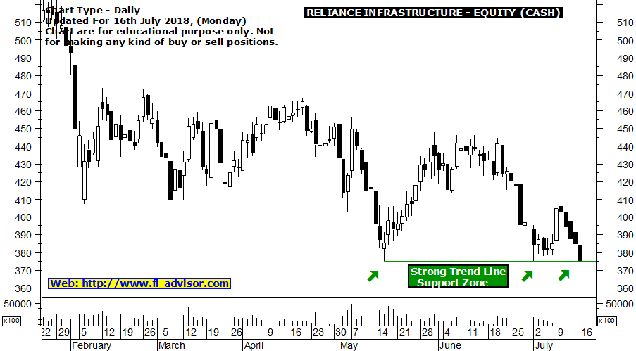 Reliance Infra Free Intraday Tips Today for 16-07-2018