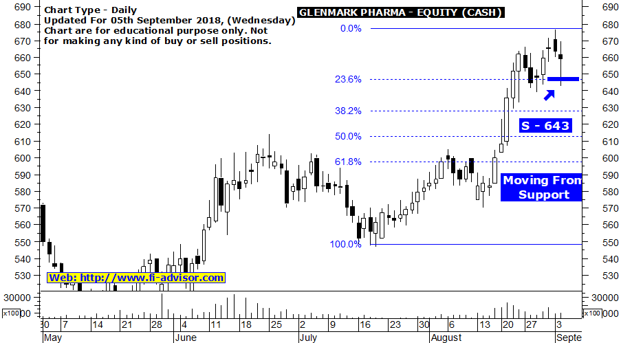 Glenmark Pharma Free Intraday Tips Tomorrow