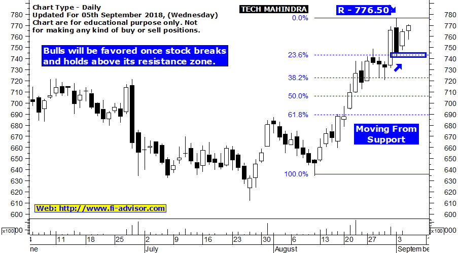 Tech Mahindra Stock Tips
