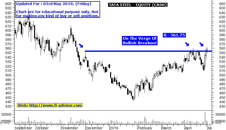 Free Intraday tips for tomorrow on TATA STEEL updated for 03rd May 2019