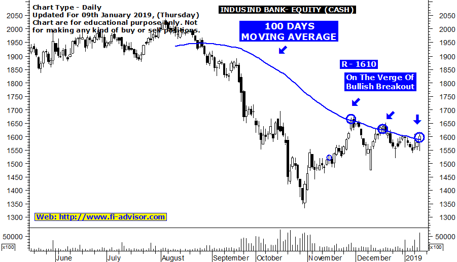 Best intraday tips on Indusind Bank updated for 10th January 2019