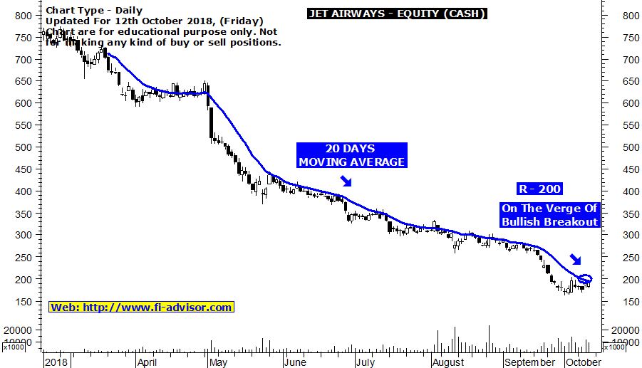 JET Airways share price target