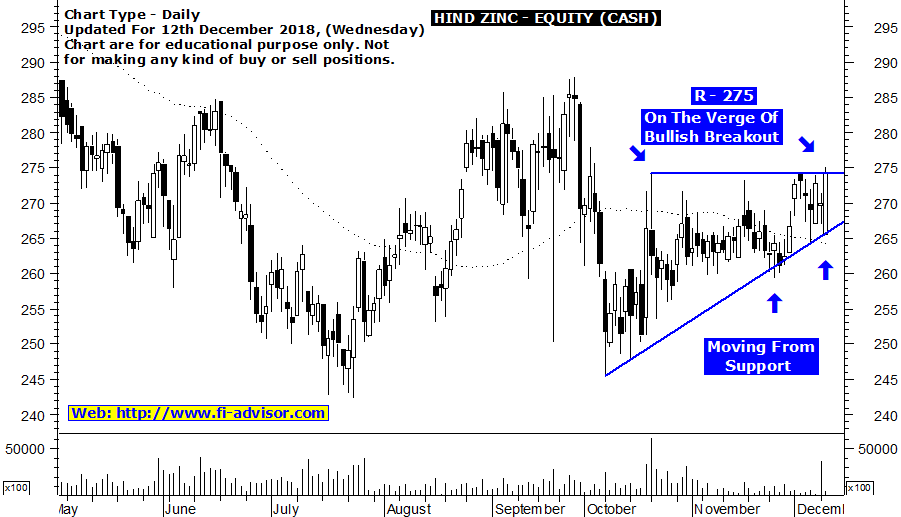 Free intraday tips on HIND ZINC updated for 12th December 2018