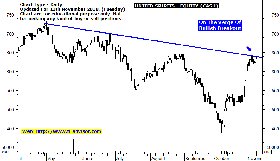 United Spirits share price target updated for 13th November 2018