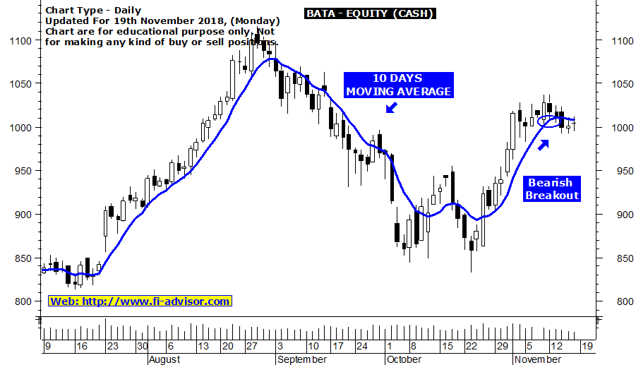 Best intraday tips on Bata India
