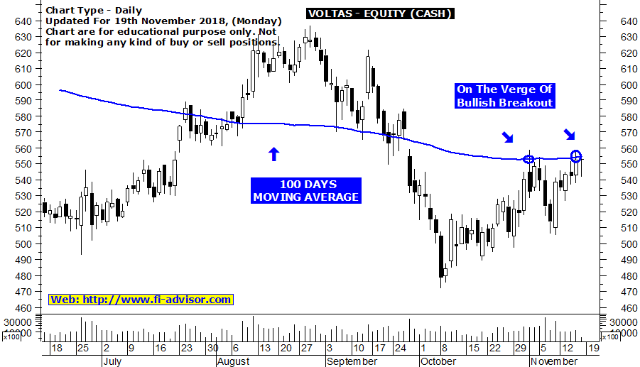 Free stock recommendation for tomorrow on Voltas