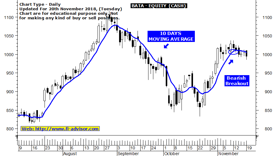 Best stock tips for tomorrow on Bata (I)