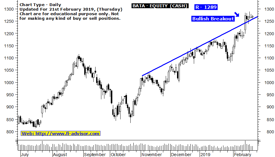 Intraday stock tips for tomorrow on BATA India updated for 21st February 2019
