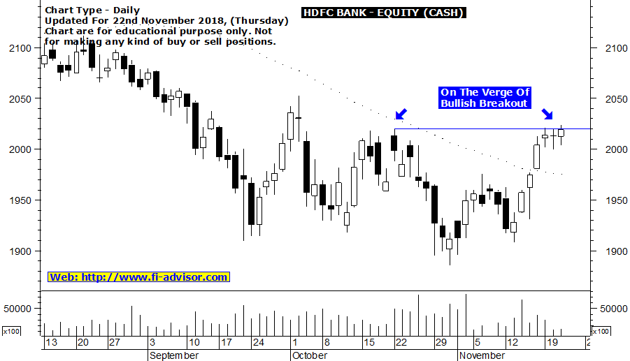 Free intraday tips for tomorrow on HDFC Bank
