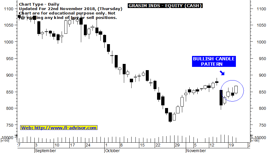 Free intraday trading tips on Grasim Industries