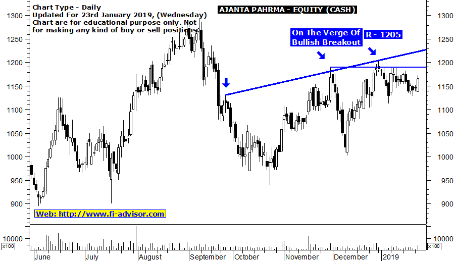Free NSE intraday tips for today on AJANTA PHARMA updated for 23rd January 2019