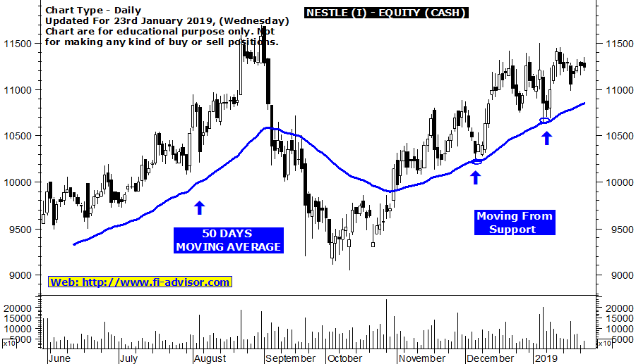 Free intraday tips NSE for today on NESTLE INDIA updated for 23rd January 2019