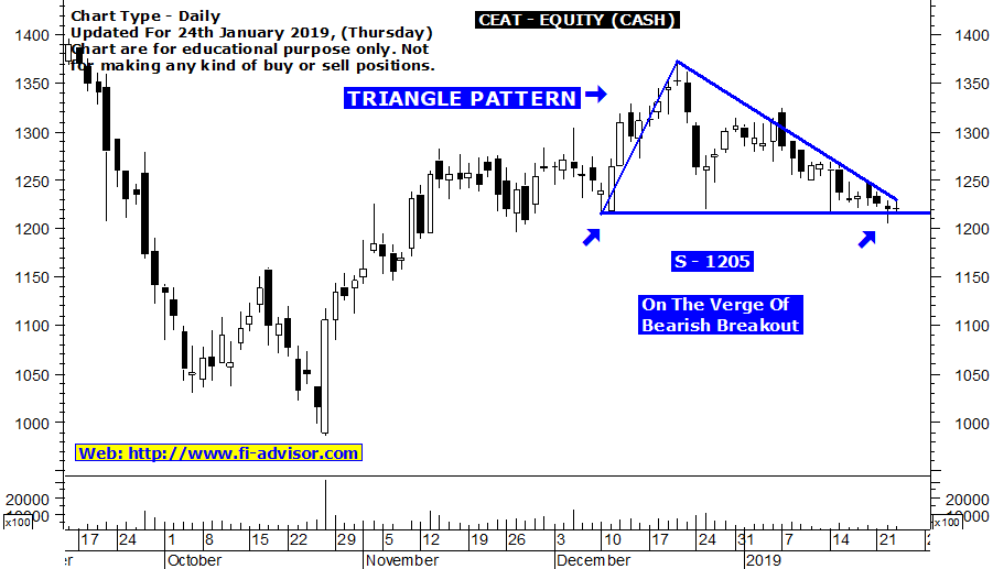 Free intraday tips for tomorrow on CEAT updated for 24th January 2019
