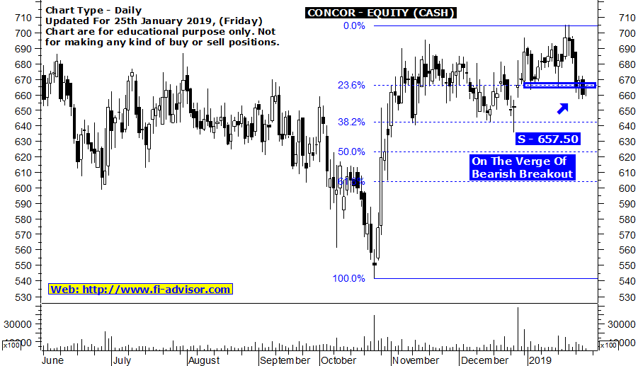 Best intraday trading tips on CONCOR - Updated for 25th January 2019