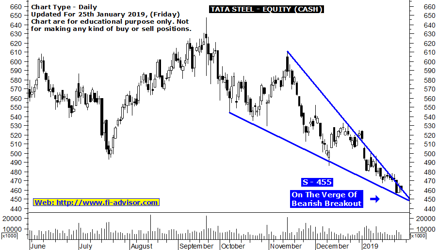 Best stock tips for tomorrow on TATA STEEL - updated for 25th January 2019
