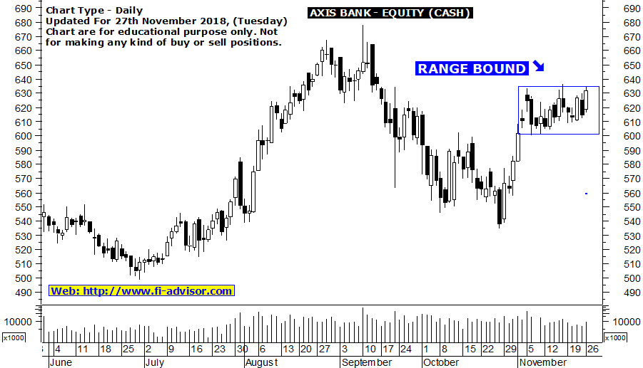 Free intraday tips on Axis Bank