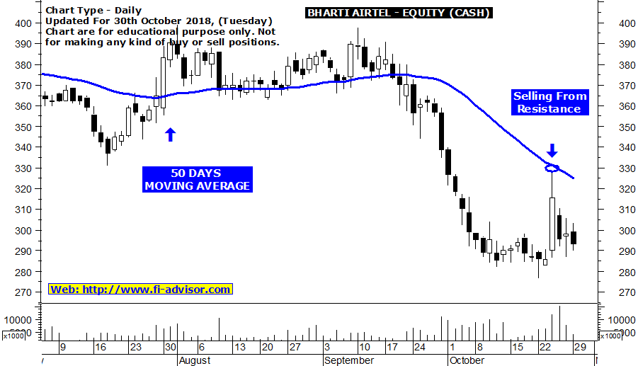 Bharti Airtel technical chart and support resistance
