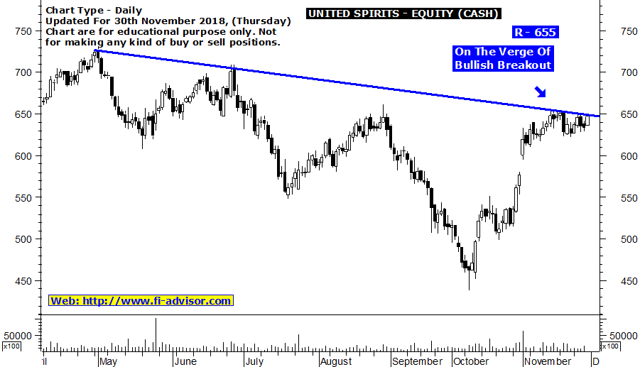 Free intraday tips on United Spirits