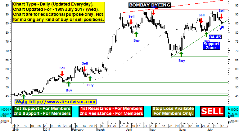 Bombay Dyeing share price forecast