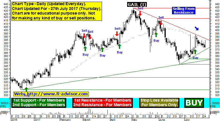gail india share price forecast
