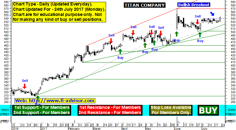 titan share price forecast