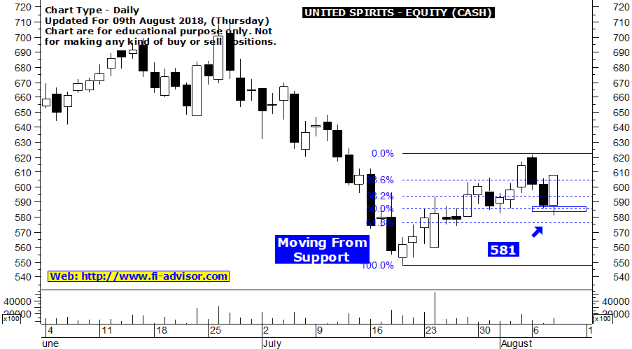 UNITED SPIRITS share price forecast
