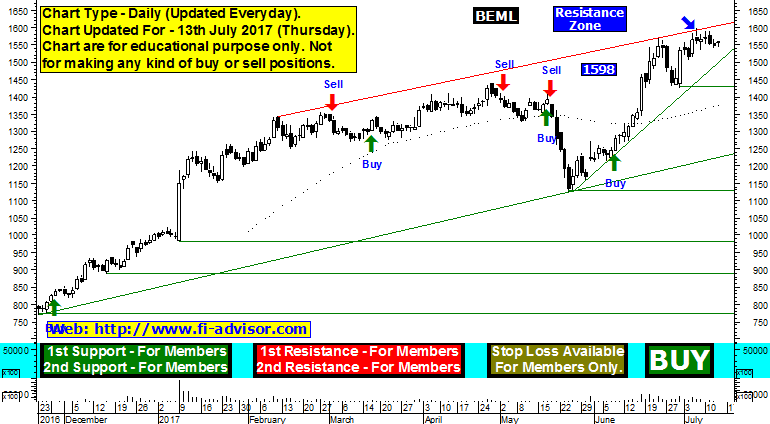 BEML support resistance technical analysis chart