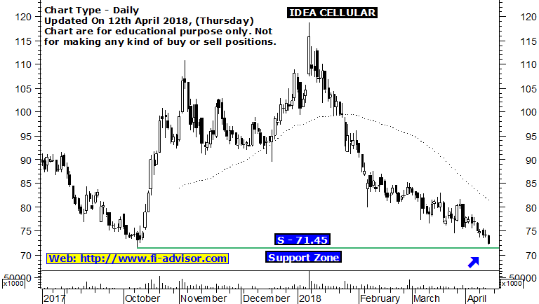 idea cellular share price forecast
