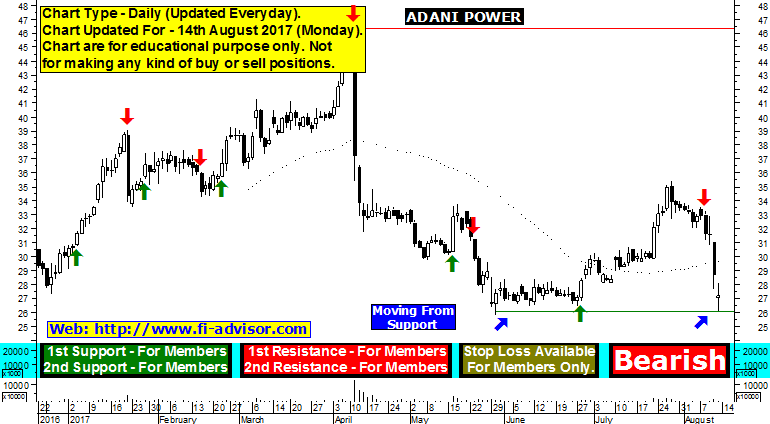 adani power share price forecast